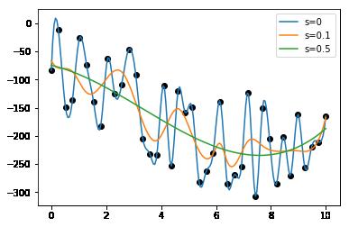 Vpliv parametra s pri scipy interpolate UnivariateSpline - Python